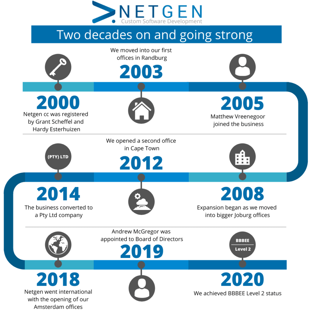 Netgen - Two decades of business and going strong.
